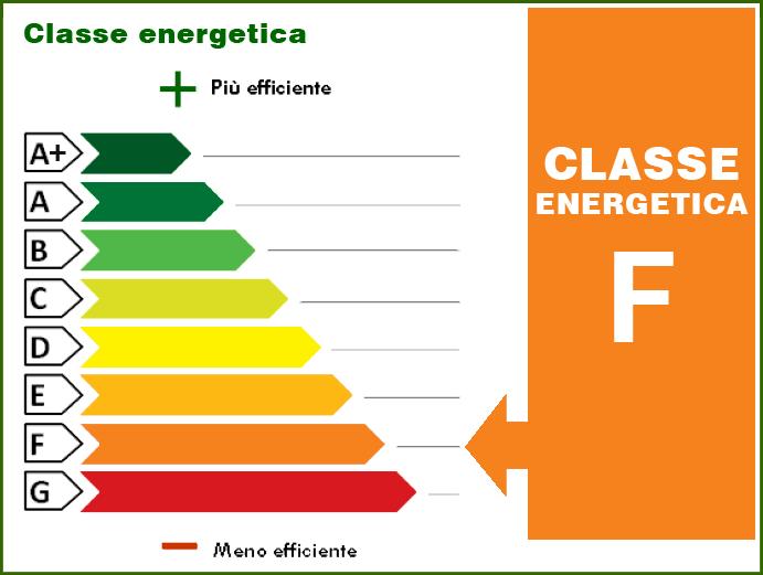 175.00 kWh/m² anno